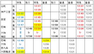 阪神連絡時刻表(平日上り方向)