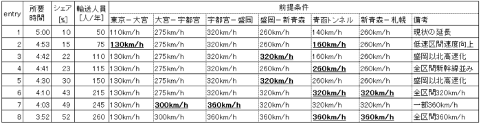 北海道新幹線:所要時間とシェア
