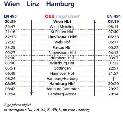 ナイトジェットの時刻:ウィーン-ハンブルク