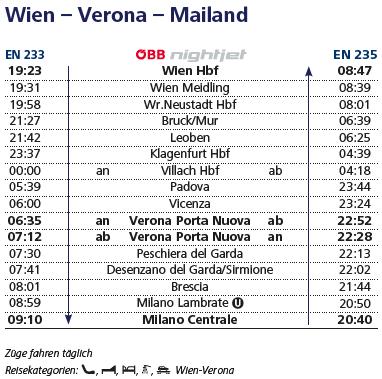 ウィーン-ミラノの運転時刻