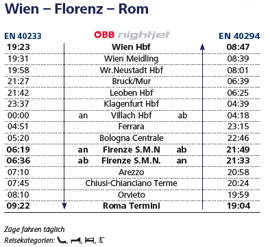 ウィーン-ローマの運転時刻