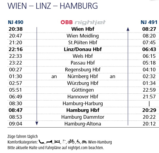 ナイトジェット2020(ハンブルク-ウィーン)
