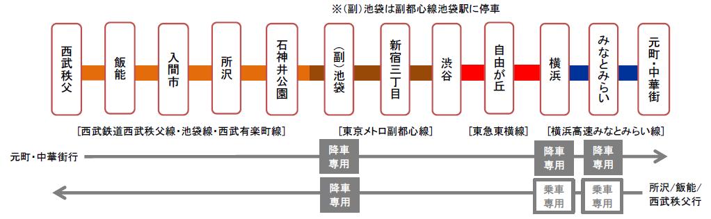 S-TRAIN 休日イメージ