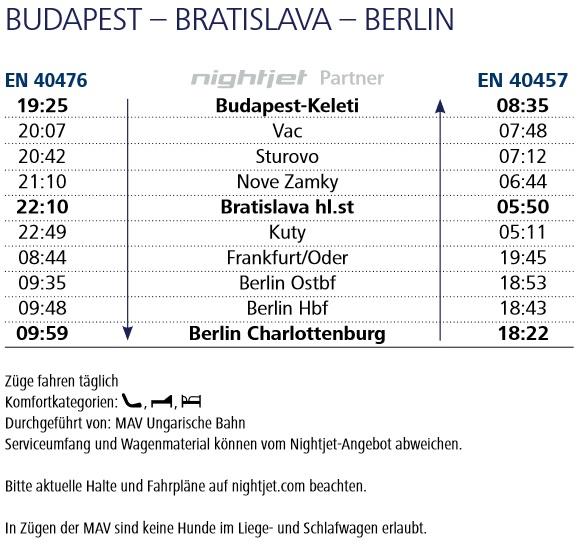 ナイトジェット2020(ベルリン-ブダペスト)