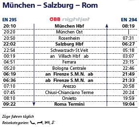 ナイトジェットの時刻:ミュンヘン-ローマ