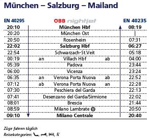 ナイトジェットの時刻:ミュンヘン-ミラノ