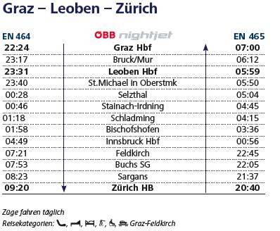 グラーツ-チューリッヒの運転時刻