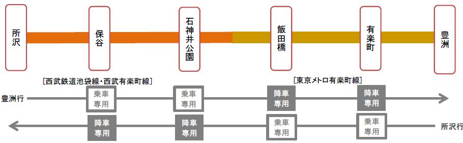 S-TRAIN 平日イメージ