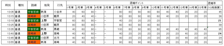 上野東京ライン混雑:赤羽北行