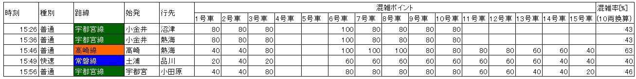 上野東京ライン混雑:東京南行