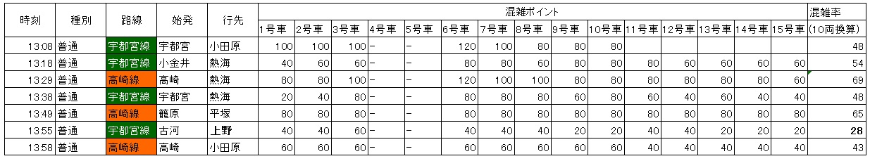 上野東京ラインの混雑:赤羽南行