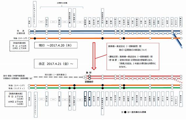 東武一般列車運行形態