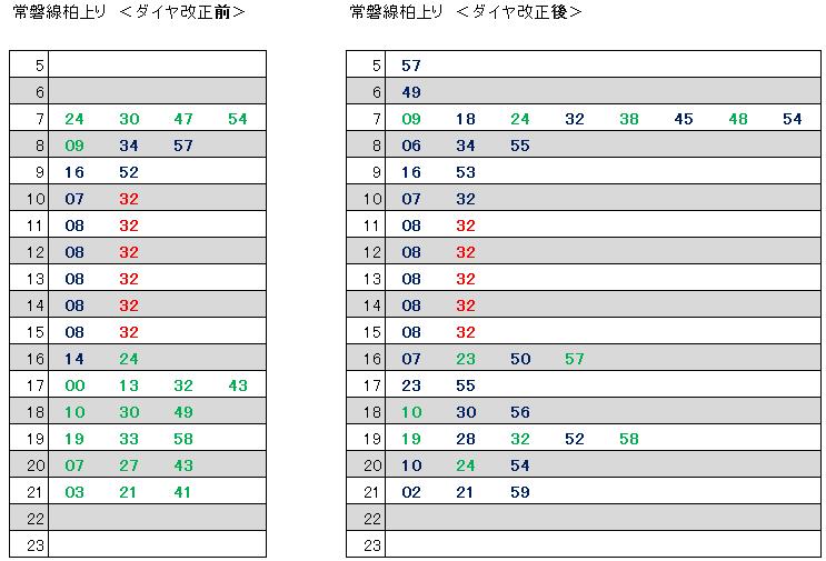 2017.10前後常磐線柏