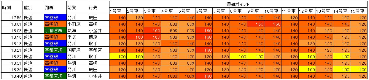 17.7東京発車時点混雑