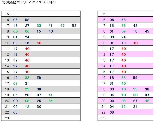 ダイヤ改正後松戸上り(休日掲載)