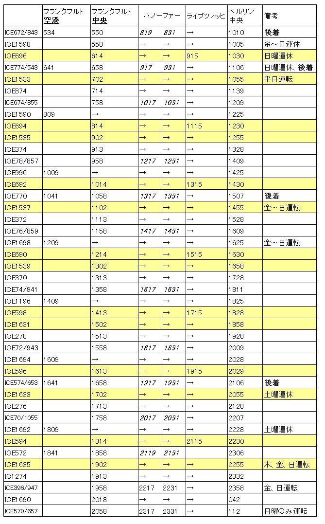 フランクフルト→ベルリン(18年冬ハノーファー乗り換え追加)
