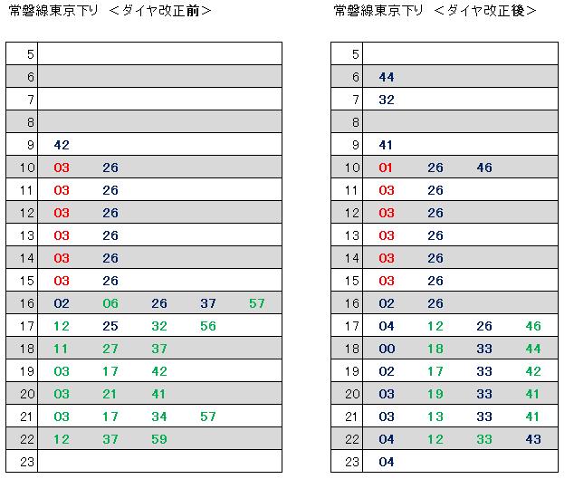 2017.10前後常磐線東京