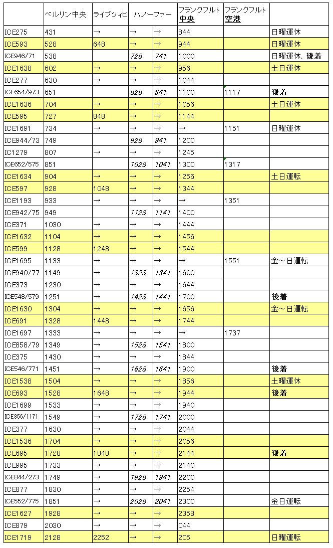 ベルリン→フランクフルト(18年冬、ハノーファー追加)