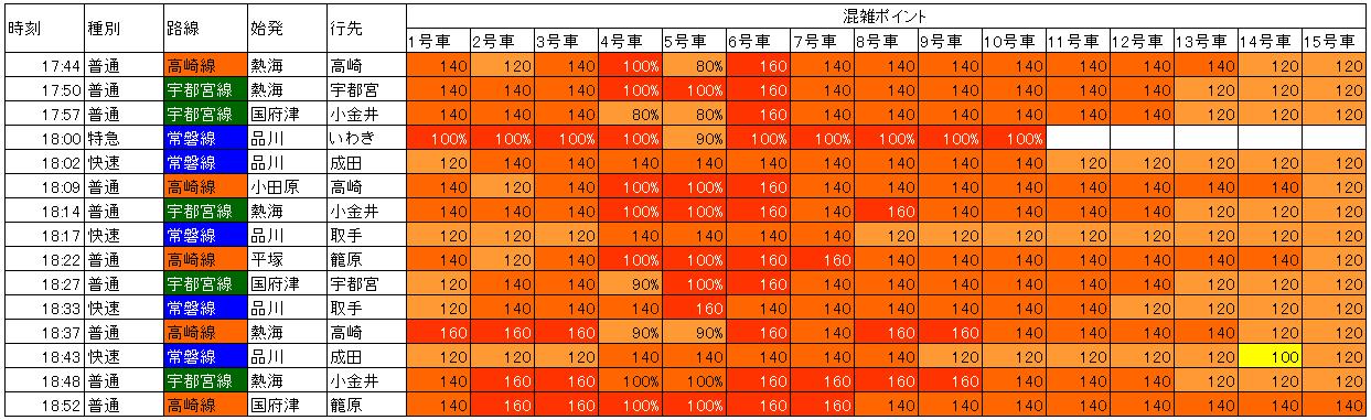 上野東京ライン 夕方上野下り