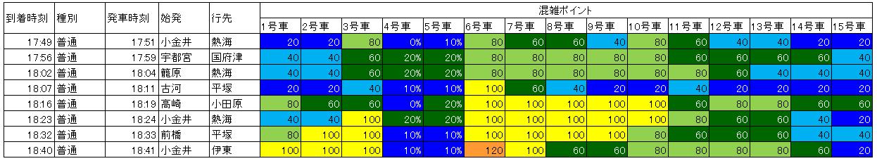 17.10夕方 上野東京ライン上野到着混雑状況