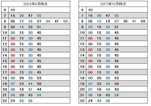 新宿発車時刻:2013年と2017年の比較