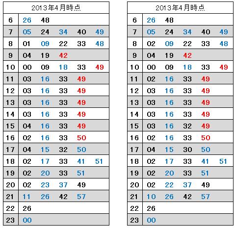 横浜発車時刻:2013年と2017年の比較