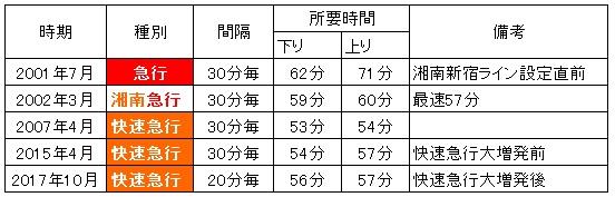 新宿-藤沢の所要時間の推移