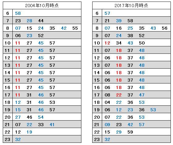 新宿到着 2004年と2017年の比較