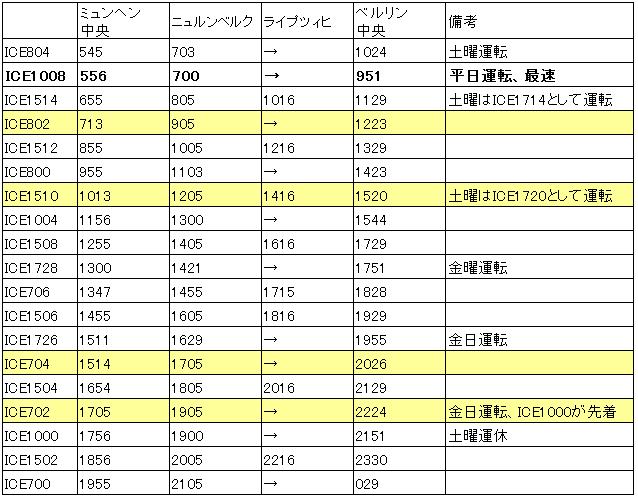 ミュンヘン→ベルリンの時刻表(18冬ダイヤ)