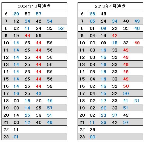 横浜発車時刻:2004年と2013年の比較