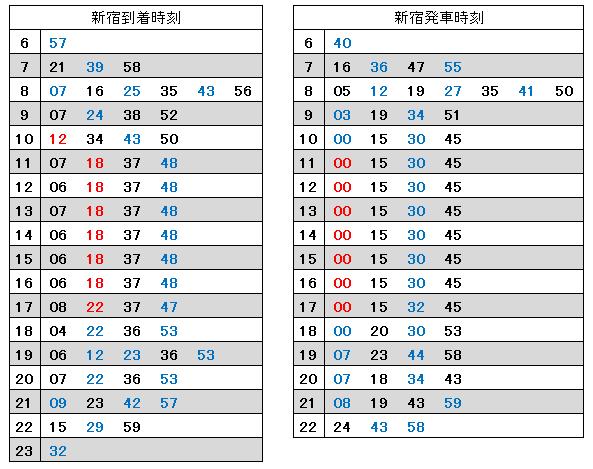 新宿折り返しの様子(湘南新宿ライン、2017年)