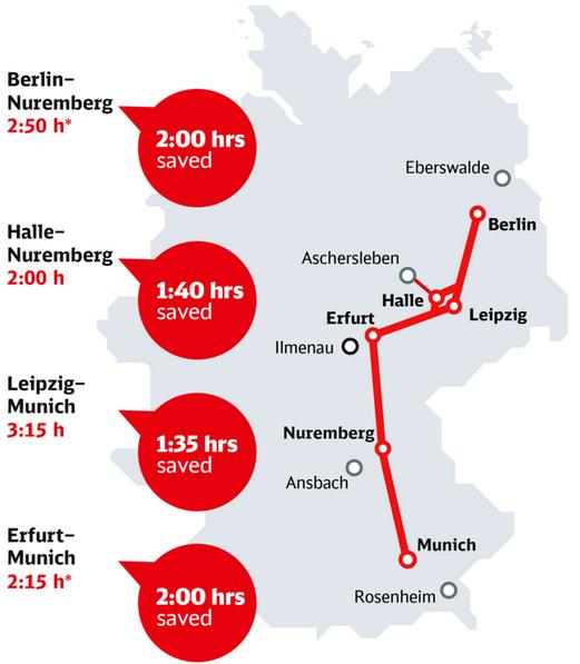 ベルリン-ミュンヘン概念図、中央付近にあるのがエアフルト