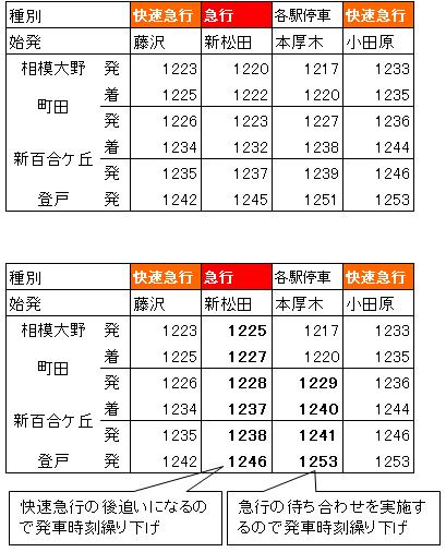 小田急日中上り接続変更案検討