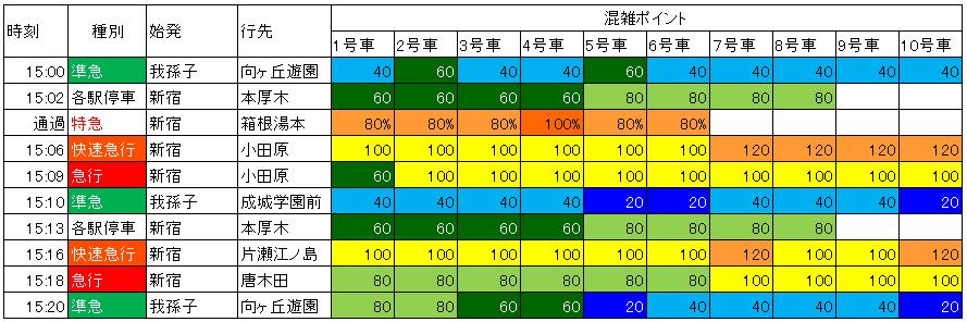 18.3.17 代々木上原(下り)の混雑状況