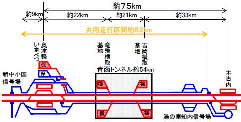 青函共用区間概念