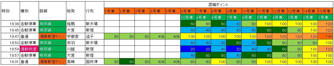 埼京線・湘南新宿ライン 夕方池袋→新宿(池袋発車時) 混雑