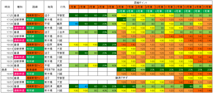 夕方 大崎上り湘南新宿ライン、埼京線の混雑状況