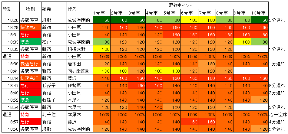 18.4 代々木上原夕方下り混雑