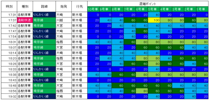 18.4.9 大崎発車りんかい線の混雑状況