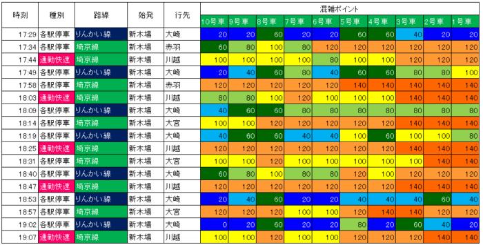 18.4.9 大崎到着りんかい線の混雑状況