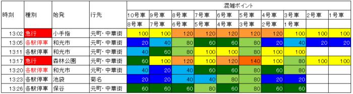 18.5 新宿三丁目→北参道