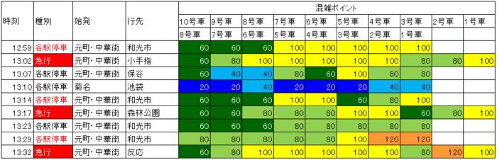 18.5 北参道→新宿三丁目