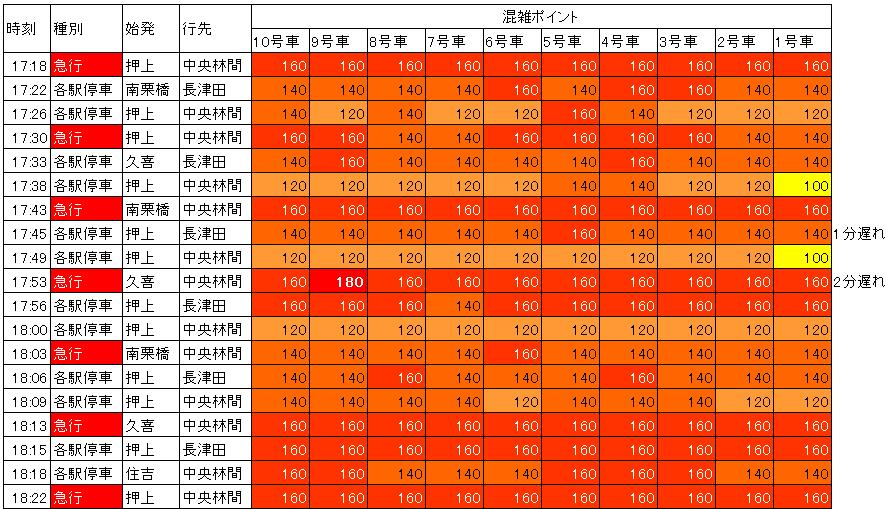 渋谷田園都市線夕方混雑調査結果