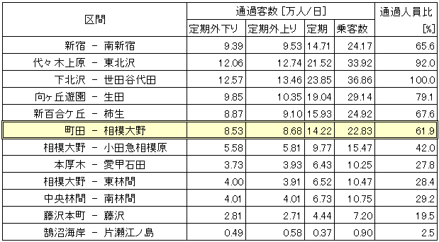小田急線乗客流動