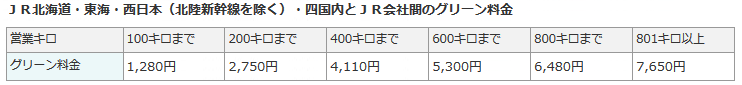 東海道・山陽新幹線のグリーン料金