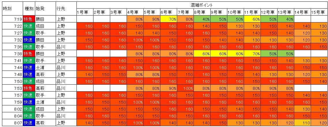 18.10 常磐線朝ラッシュ時混雑状況(日暮里到着時)