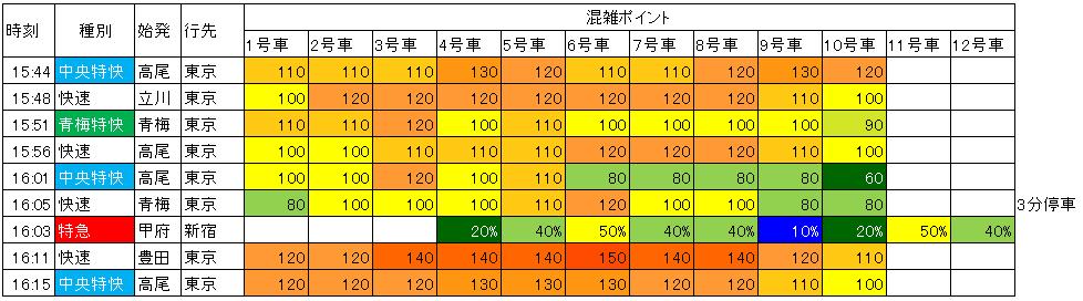 中央線新宿上り混雑(日中)