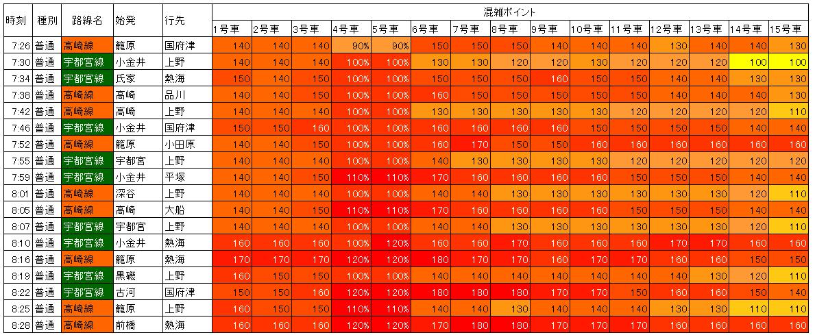 宇都宮・高崎線上野到着混雑調査(データ追加)