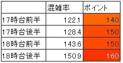 東海道線品川下り混雑(夕方ラッシュ時、時間帯別層別)