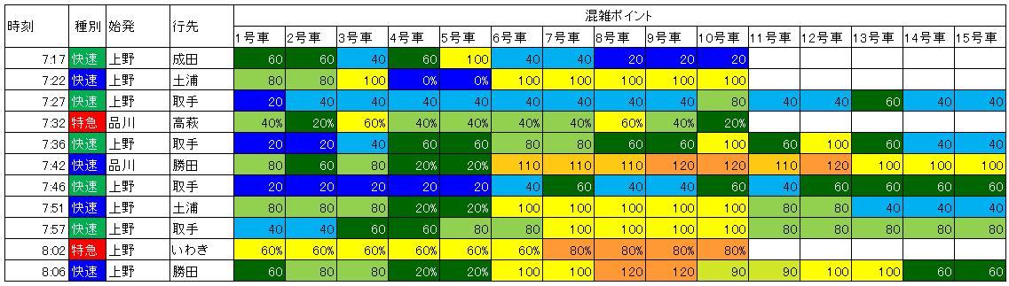 常磐線朝下り混雑状況(日暮里発車時)